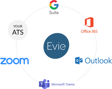 Evie integrates with enterprise software