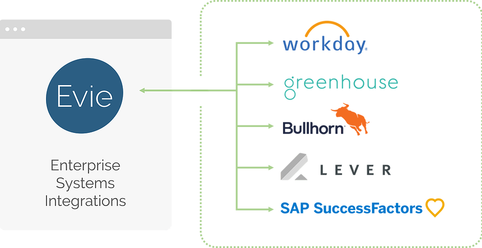 Integration with ATS systems such as Workday, Greenhouse, Bullhorn, Level and SAP SuccessFactors