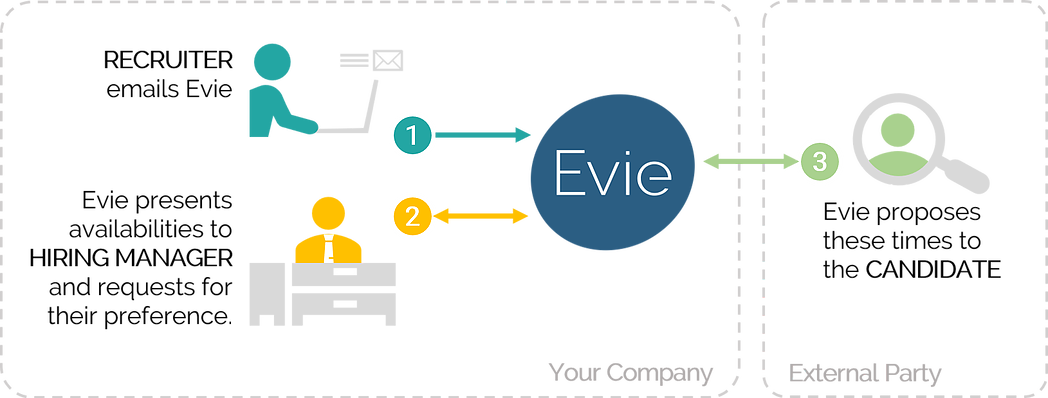 Workflow that Evie uses to help a recruiter schedule interviews between hiring managers and candidates